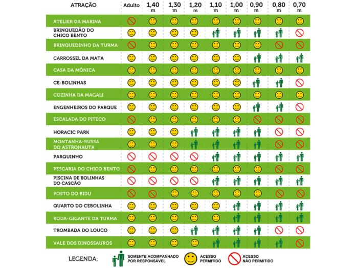 Tabela de restrições das atrações do Parque da Mônica